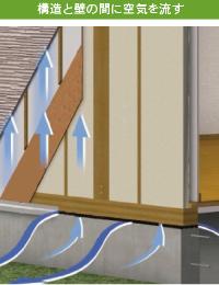 外壁通気が空気の流れをコントロールして内部結露を防ぎます。