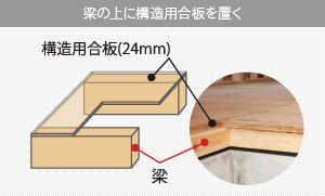 梁の上に構造用合板を置く