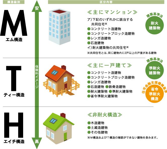 火災保険の構造区分